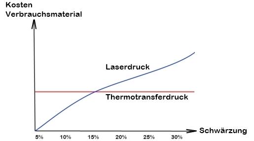 Thermotransferdrucker und Laserdrucker im Kostenvergleich