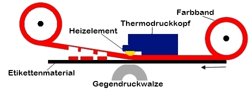 Druckverfahren eines Thermotransferdruckers
