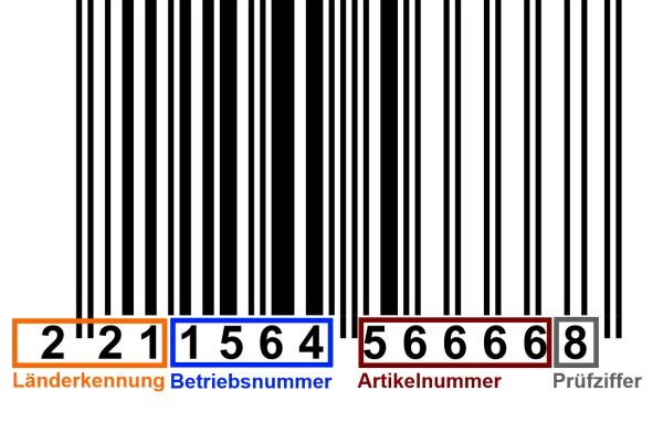 Bestandteile des GTIN-13 Barcodes