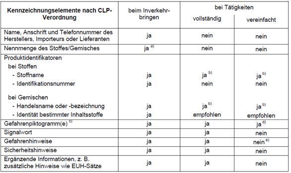 GHS-Kennzeichnung