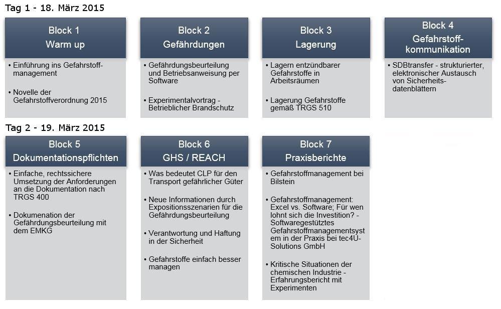 Blockveranstaltung GHS-Kongress im Überblick