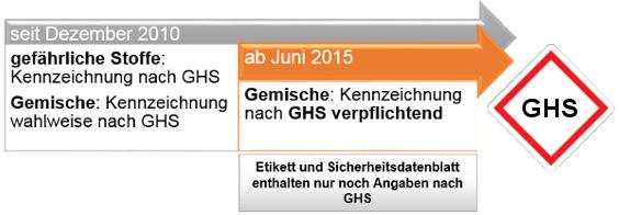 GHS Fristen zur Umstellung