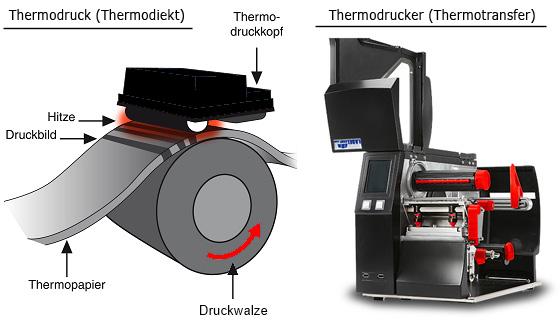 Thermodruck - Thermodirektdruck und Thermotransferdrucker