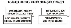 Aufkleber für Batterien zum Recyceln und Entsorgen