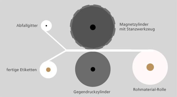 Der Stanzvorgang mit einer rotativen Stanzmaschine